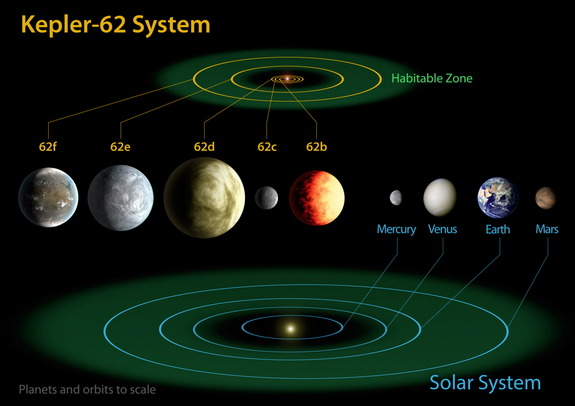 The Kepler-62 system hosts five planets, two of which are super-Earths in or near the habitable zone.