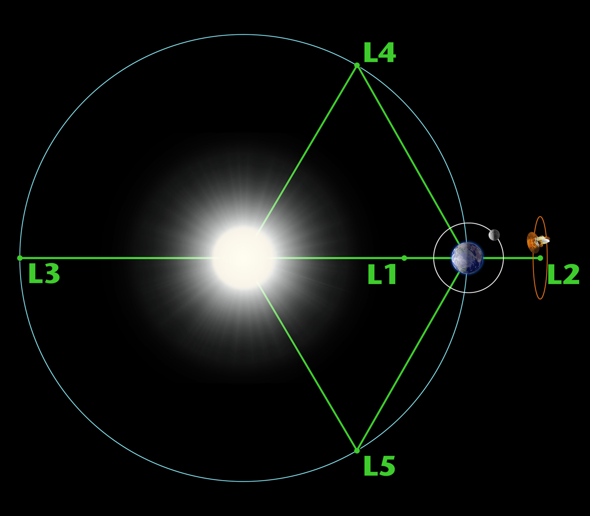 Lagrange Points: Parking Places in Space