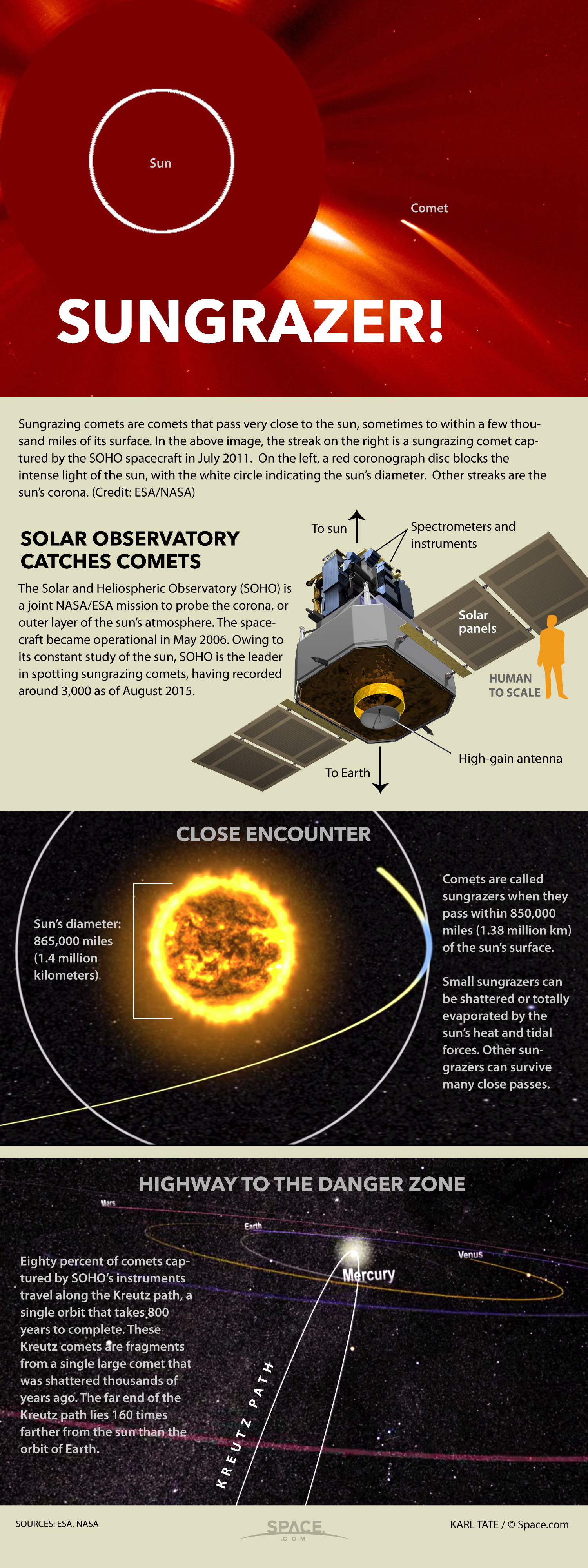Facts about the sungrazer class of comets.