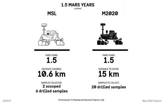 A comparative view of NASA's Curiosity rover and the future Mars 2020 rover in terms of performance on the Red Planet.