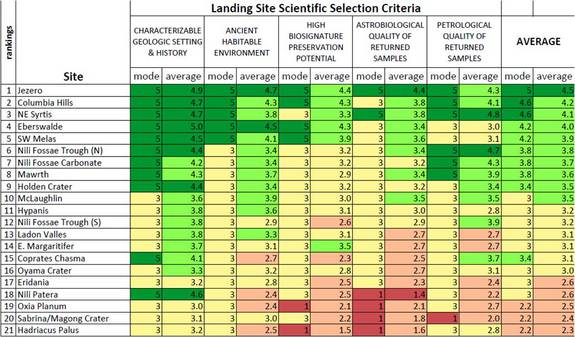 Graphic depicting the current ranking of candidate sites for the Mars 2020 rover. Landing site specialists took part in a three-day workshop earlier this month to analyze and vote on pros and cons of each possible landing zone.