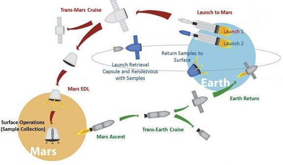 """The basic outline of the """"Red Dragon"""" Mars sample-return concept, which would use SpaceX's robotic Dragon capsule and Falcon Heavy booster."""
