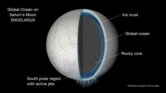 A slight wobble in Saturn's moon Enceladus reveals that the world contains a global ocean beneath its icy crust. Some of this ocean spurts out into space from the southern polar region.