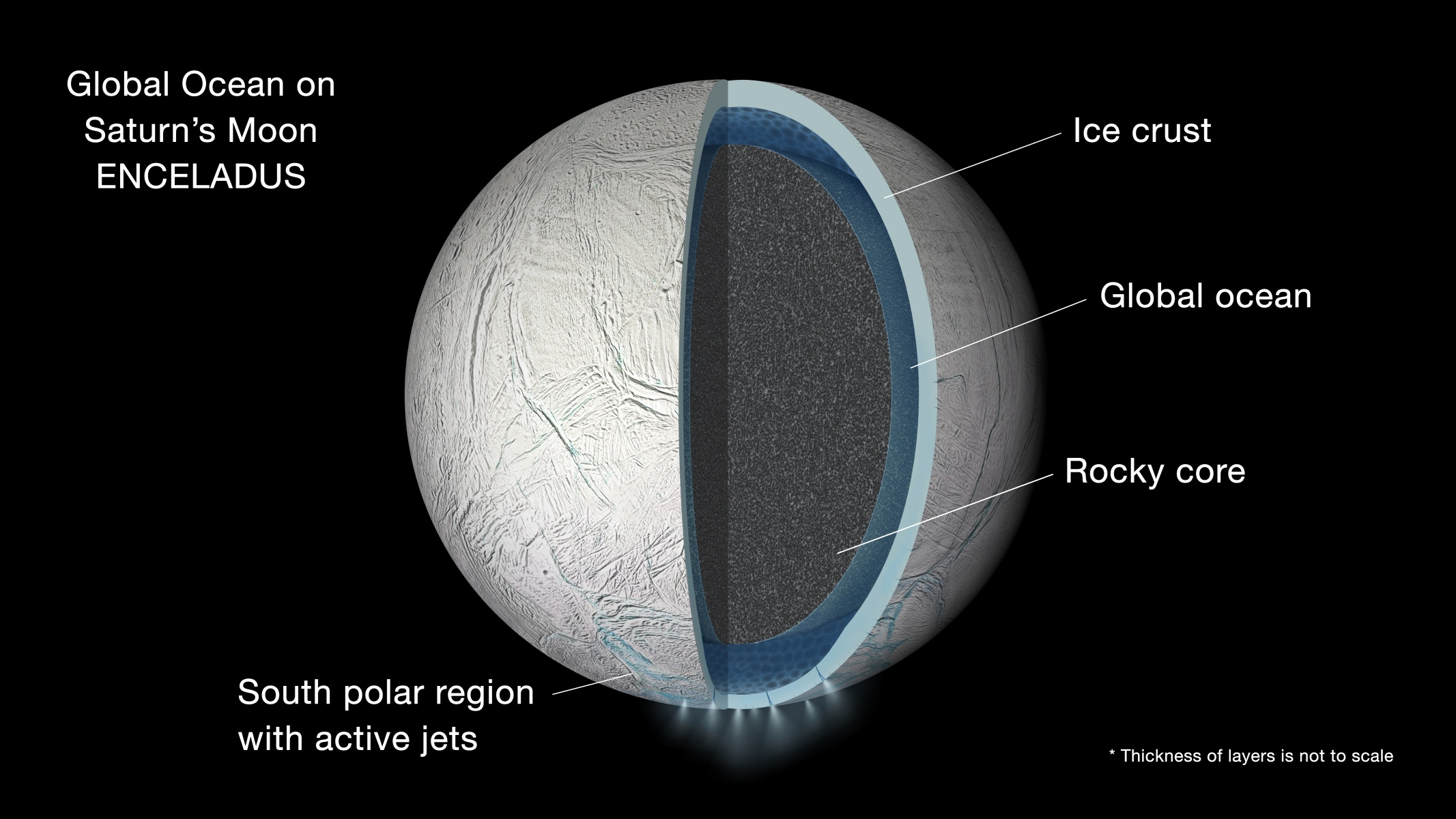 Enceladus Cross Section