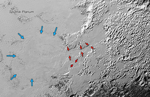 "This New Horizons image shows how ice (probably frozen nitrogen) is flowing from Pluto's mountains through valleys (outlined by red arrows) onto the plains known as Sputnik Planum; the ""flow front"" there is outlined by blue arrows in this photo, which covers an area 390 miles (630-kilometer) wide."