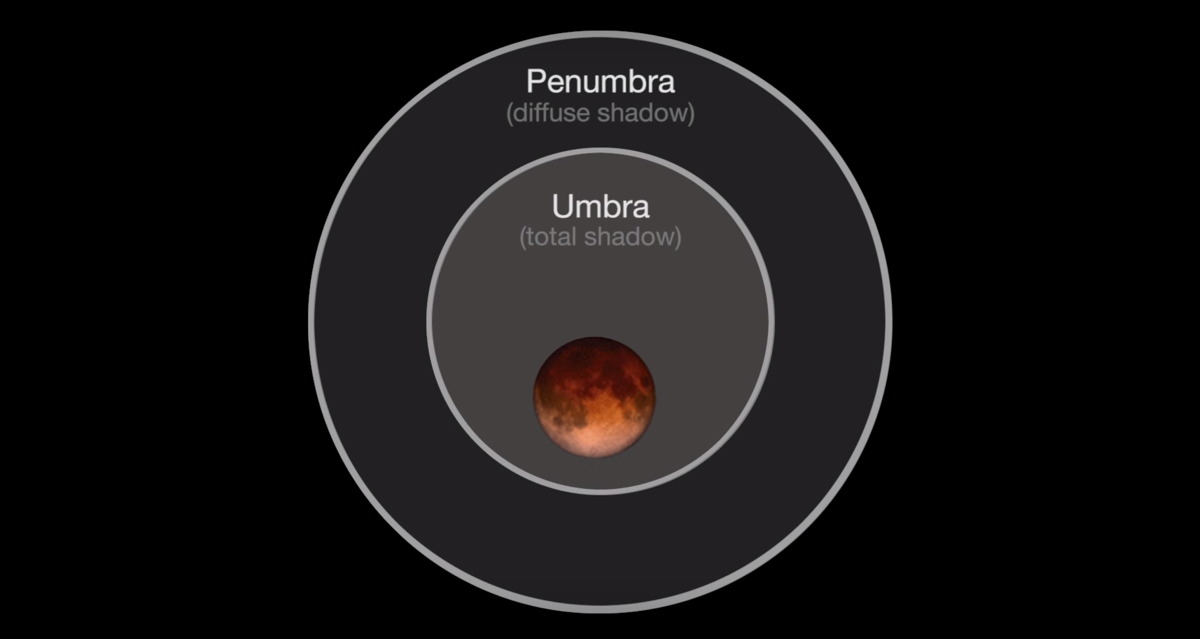 Moon Passing Through Earth's Umbra