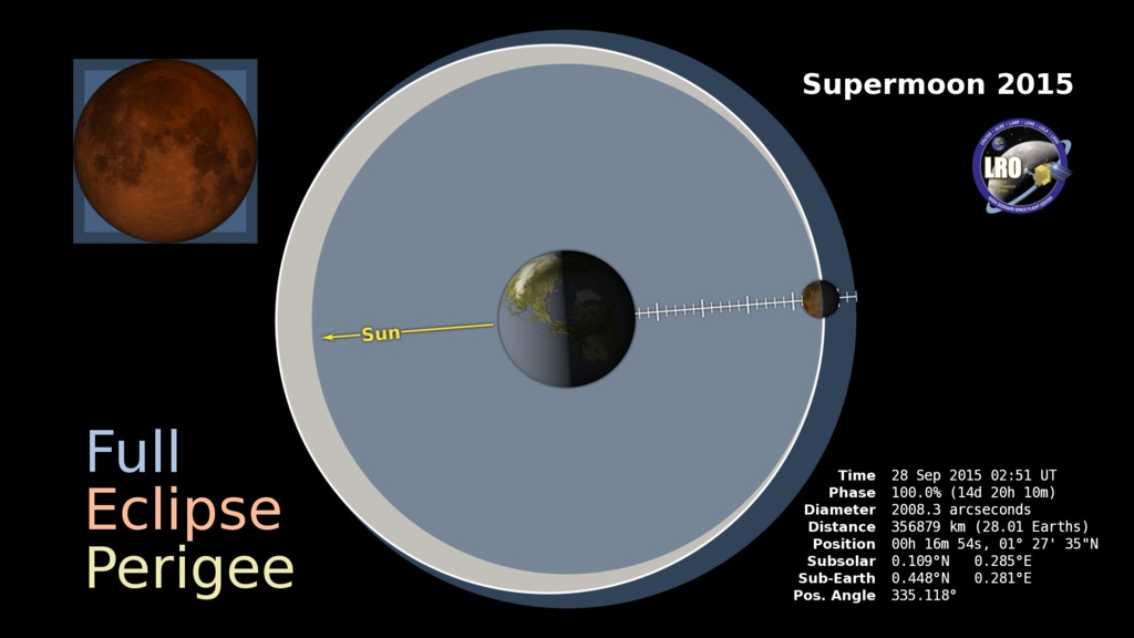 Full Eclipse Perigee