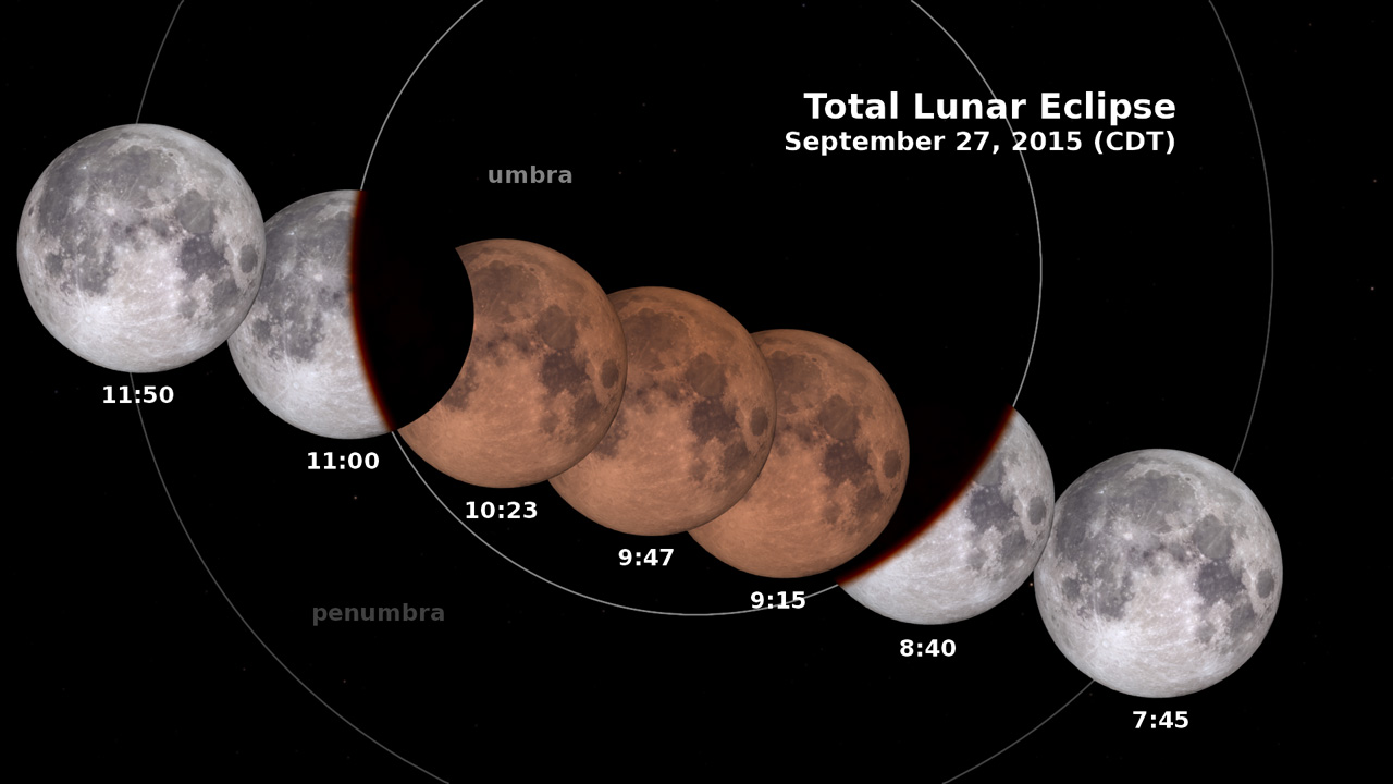 Stages of the Lunar Eclipse on Sept. 27, 2015 (CDT)