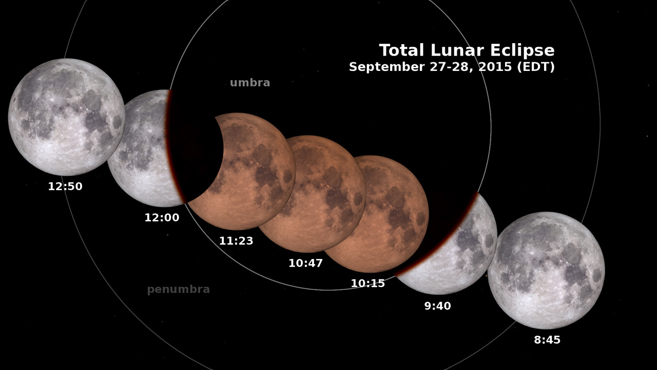 Stages of the Lunar Eclipse on Sept. 27, 2015 (EDT)