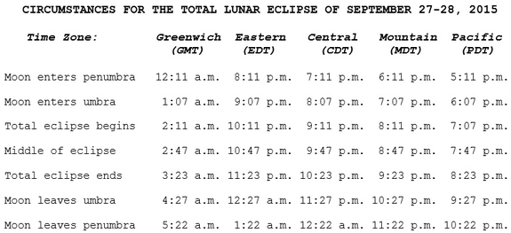 This timetable for the supermoon total lunar eclipse of 2015 lists the times of major events for the Sept. 27-28 lunar eclipse by time zone. You can use this guide to know when the eclipse will start in your city.