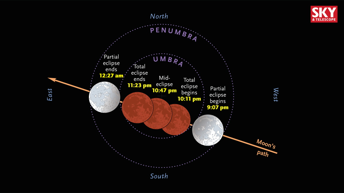 Events for Total Lunar Eclipse on September 27–28, 2015