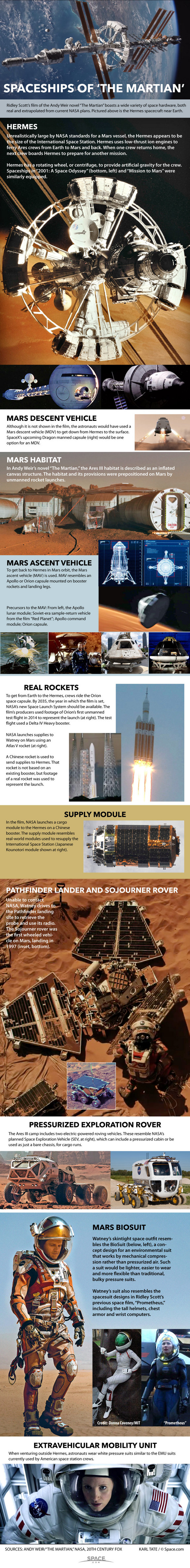 """Ridley Scott's epic space film """"The Martian"""" showcases a lot of space hardware derived from actual NASA plans for interplanetary travel. <a href=""""http://www.space.com/30739-the-martian-spaceships-explained-infographic.html"""">See the spaceships of """"The Martian"""" explained here</a>."""