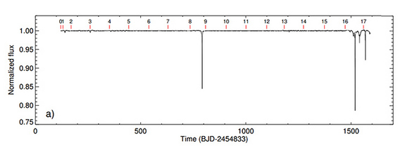 The transit data for KIC 8462852, featuring the obvious transit features D800 and D1500.
