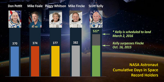 U.S. astronaut cumulative days in space record holders.