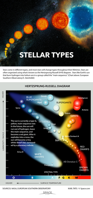 "Astronomers group stars into classes according to spectral color and brightness. <a href=""http://www.space.com/30885-telling-star-types-apart-infographic.html"">Here's how they tell stars apart</a>."