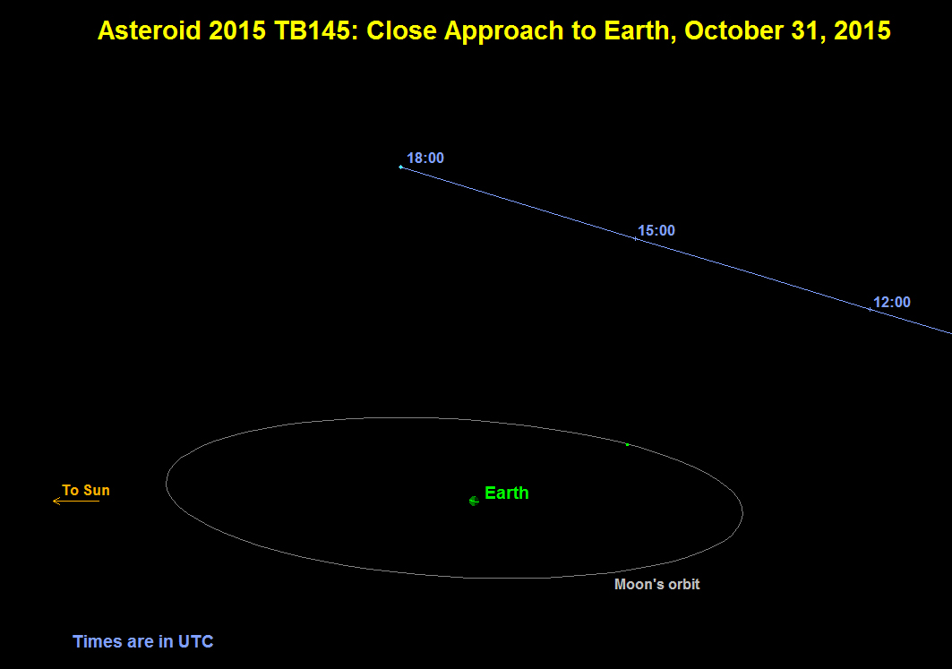'Spooky' Halloween Asteroid May Actually Be a Comet