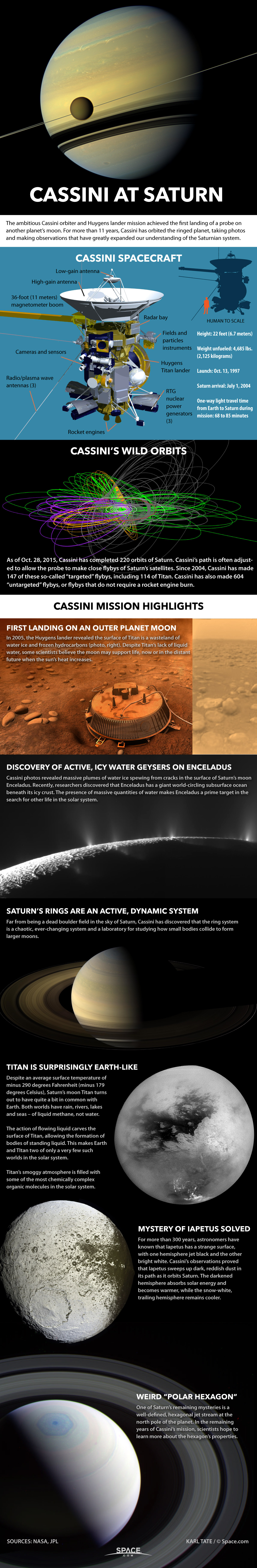 Details Cassini space probe and its discoveries.