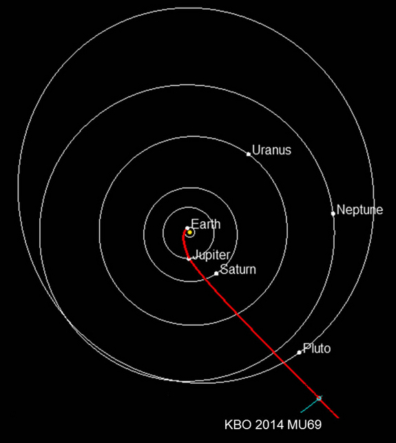 This diagram shows the projected route of NASA's New Horizons spacecraft toward 2014 MU69, orbiting in the Kuiper Belt about 1 billion miles beyond Pluto.