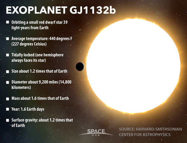 Exoplanet GJ 1132b: Earth-size World Is Near-Twin of Venus (Infographic)
