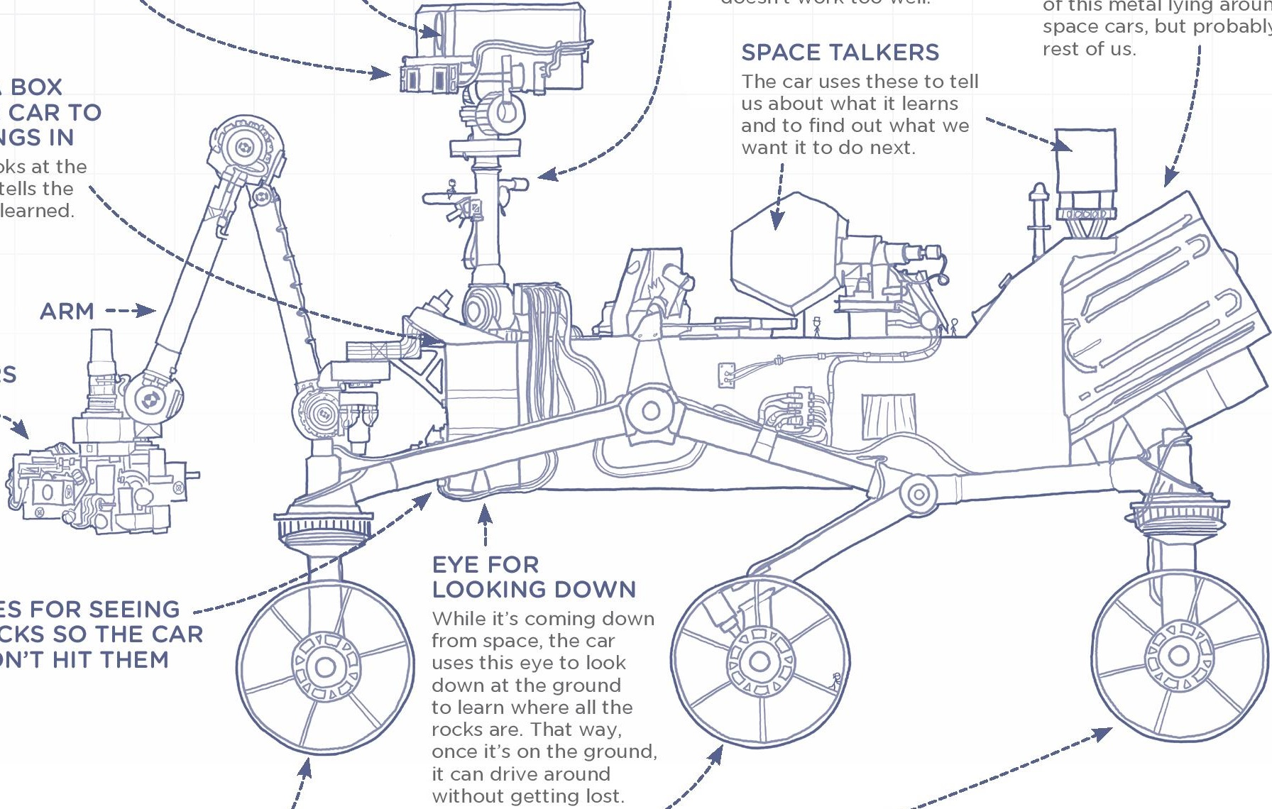 A diagram explains the Curiosity Mars rover using the 1,000 most common words in the English language