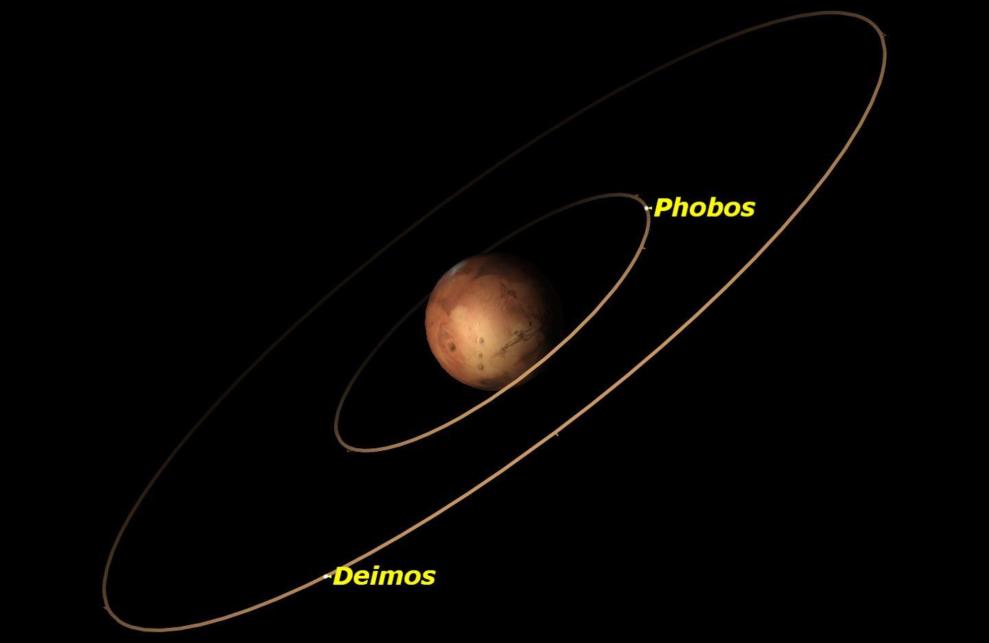Mars, January 2016
