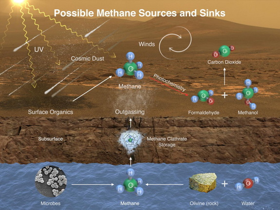 This diagram shows possible ways by which methane might incorporate into Mars' atmosphere (sources) and disappear from the atmosphere (sinks