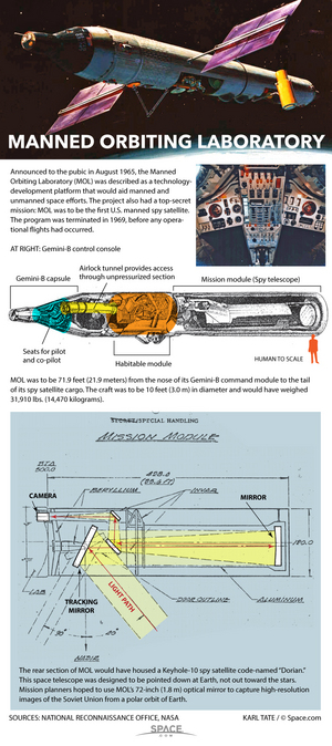 "The U.S. military's Manned Orbiting Laboratory was planned in the 1960s but never realized. <a href=""http://www.space.com/31433-secrets-of-the-manned-orbiting-laboratory-revealed-infographic.html"">See how the Gemini-based manned spy satellite would have worked here</a>."