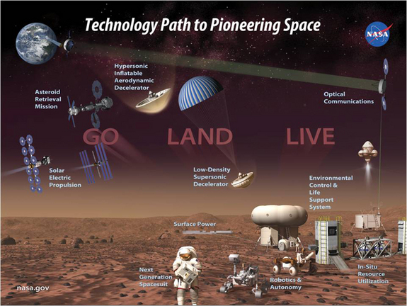 The leap to Mars will require technological advances in a number of areas, including the ability to extract and exploit native Red Planet resources.