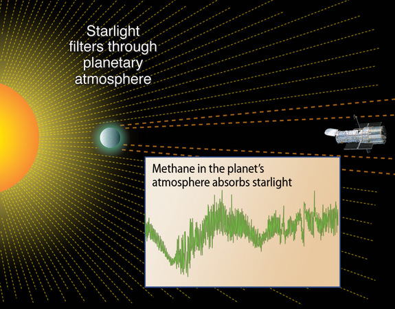 Astronomers can study the starlight that filters through exoplanet atmospheres, searching for signatures of molecules that may be signs of life.