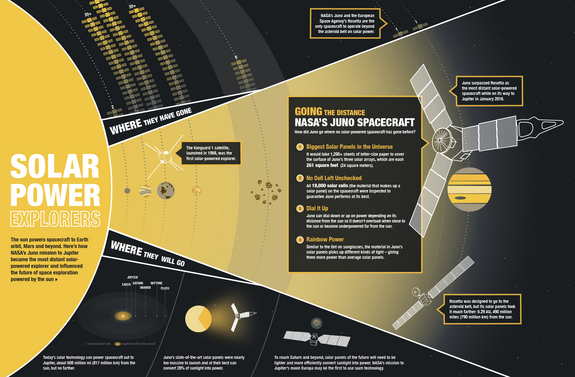 This graphic shows how NASA's Juno mission to Jupiter became the most distant solar-powered probe and influenced the future of space exploration powered by the sun.