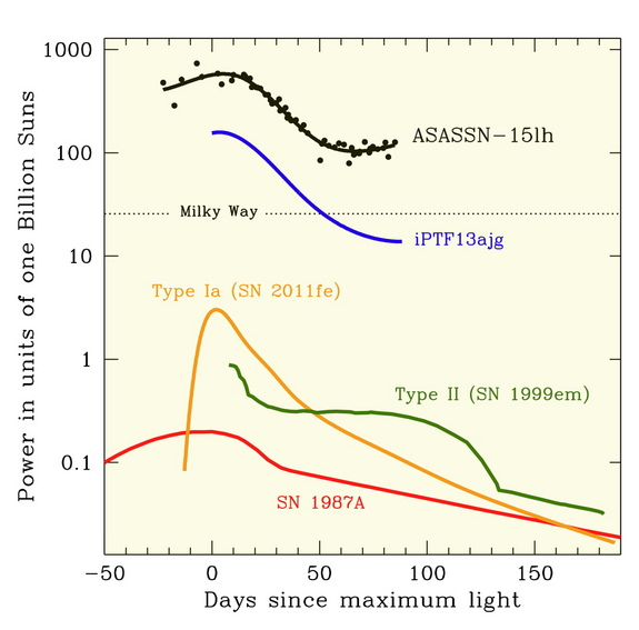 ASAS-SN15lh's light compared to light curves for other supernovas — it is more than twice as luminous as next-most-powerful super-luminous supernova discovered and 200 times more powerful than the most commonly discovered (Type 1a) supernova.