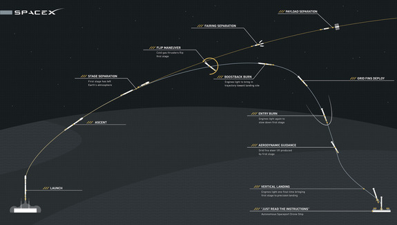 Graphic showing the general plan for the rocket landing SpaceX aims to try on Jan. 17, 2016, during the launch of the Jason-3 ocean-monitoring satellite from Vandenberg Air Force Base in California.