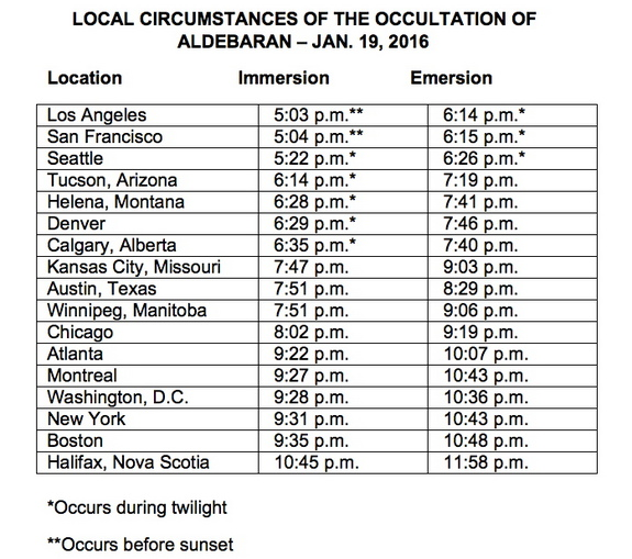 A chart gives the local circumstances of the occultation of Aldebaran on Jan. 19, 2016.
