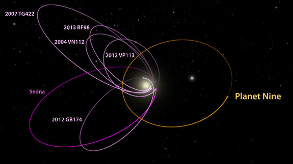 A planet with 10 times the mass of Earth may be orbiting the sun beyond Neptune. This image shows the theorized orbit of the giant planet and six other solar system objects beyond Neptune.