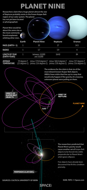 "Researchers say an anomaly in the orbits of distant Kuiper Belt objects points to the existence of an unknown planet orbiting the sun. <a href=""http://www.space.com/31671-planet-nine-discovery-explained-infographic.html"">Here's what we know of this potential ""Planet Nine.""</a>"