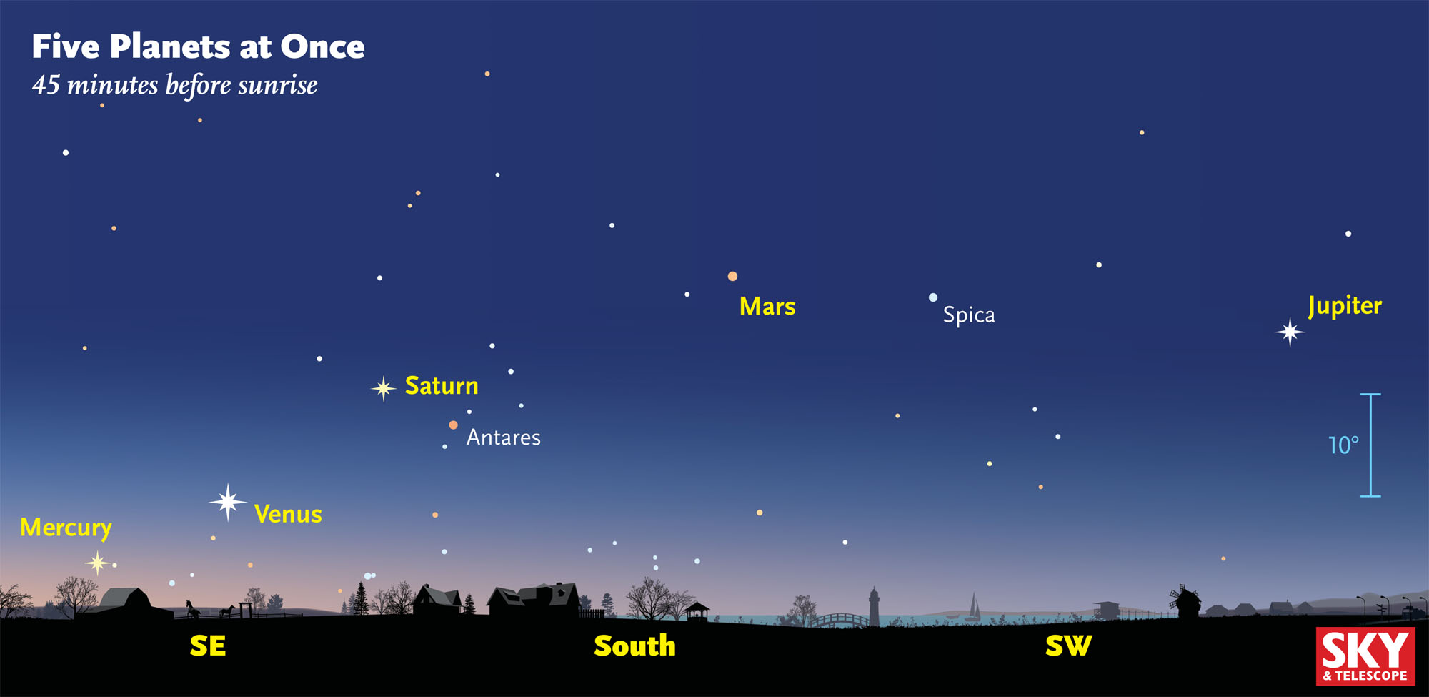 Five planets in the night sky Jan 25, 2016