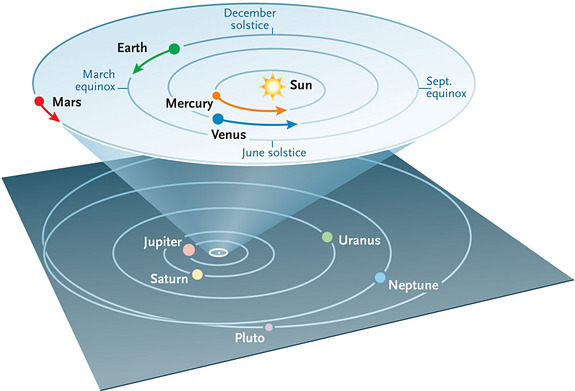 The location of planets throughout the solar system, as positioned on Feb. 1. The arrows indicate the planets' motion throughout the month (the outer planets don't move noticeably).