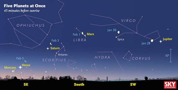 The moon can be a helpful guide to identifying the planets. This is a view of the sky Feb. 1, at 45 minutes before sunrise, with the position of the moon for Jan. 28-Feb. 5 overlaid.