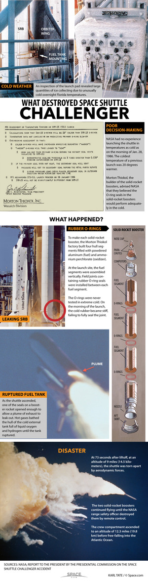 """On Jan. 28, 1986, NASA's space shuttle Challenger exploded after liftoff, killing seven astronauts and shocking the world. <a href=""""http://www.space.com/31732-space-shuttle-challenger-disaster-explained-infographic.html"""">Here's how the Challenger accident occurred</a>."""