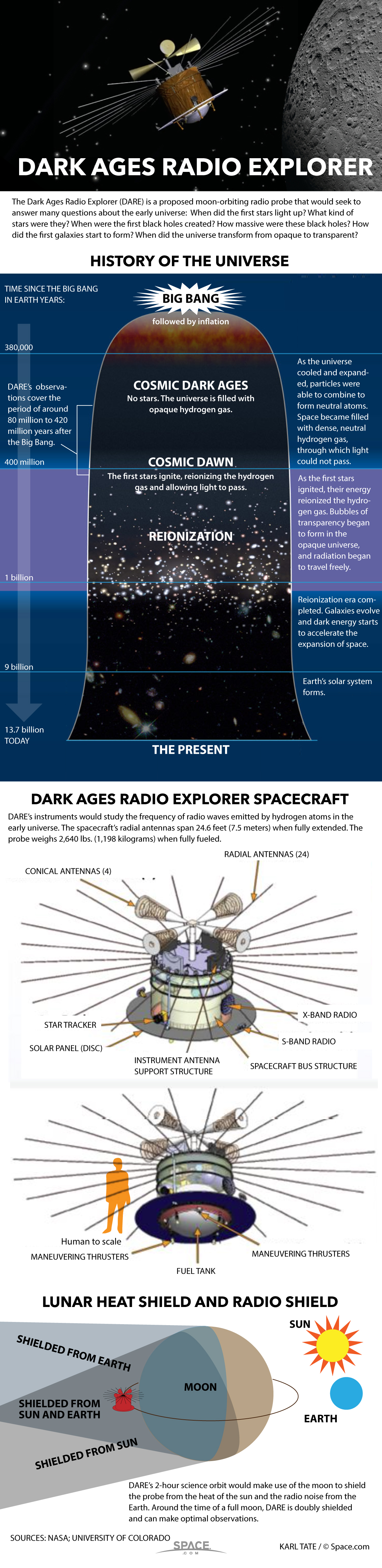 How the DARE Dark Ages Radio Explorer Spacecraft Would Work (Infographic)