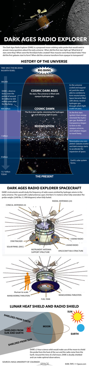 "DARE is a proposed lunar satellite that would study the early era of the universe when the stars first starting turning on. <a href=""http://www.space.com/31742-dare-dark-ages-radio-explorer-spacecraft-infographic.html"">See how the DARE satellite works in our full infographic here</a>."