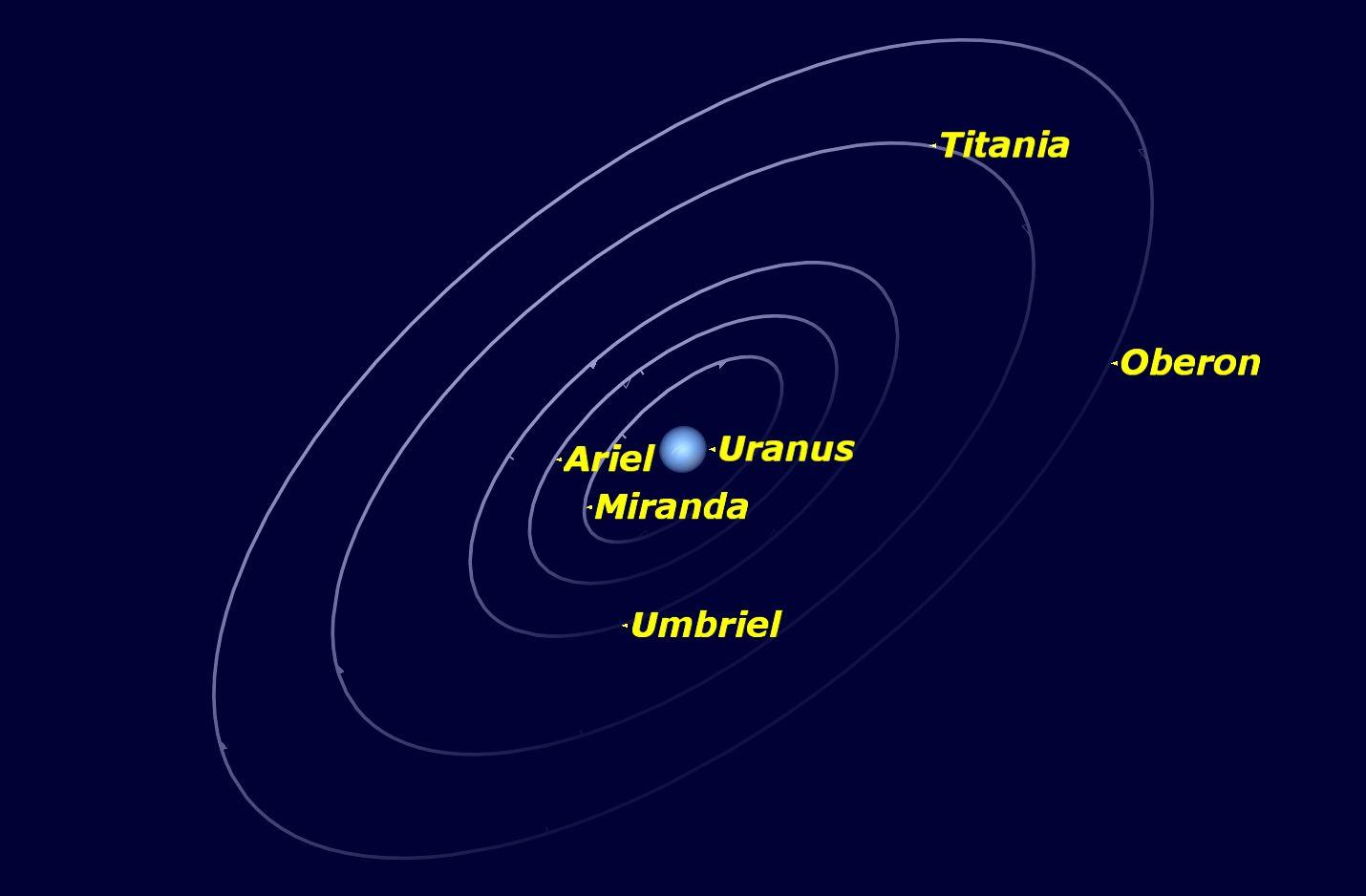 Uranus, February 2016