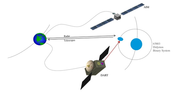 The Asteroid Impact & Deflection Assessment (AIDA) mission concept study is an international collaboration among ESA, NASA, the German Aerospace Center, France's Observatoire de la Côte d´Azur and the John Hopkins University Applied Physics Laboratory in Maryland.