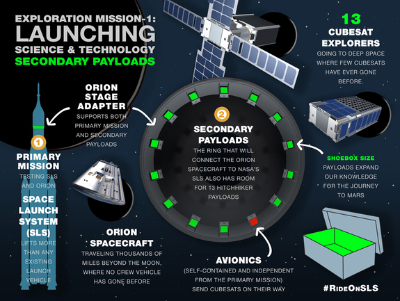 A NASA infographic describes how the Space Launch System will deploy 13 cubesats into deep space on its first test flight, called Exploration Mission-1.