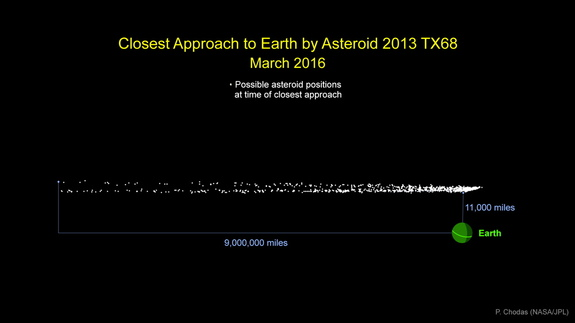 Graphic indicating the cloud of of possible locations for asteroid 2013 TX68 during its closest approach to Earth on March 5. The asteroid could come as close as 11,000 miles, or stay about 9 million miles away. There is no danger of an impact on this flyby.