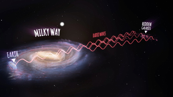 Artist's impression showing how radio waves leave the new galaxies, pass through the Milky Way and are detected by the Parkes radio telescope on Earth.