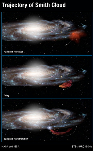 Trajectory of the Smith Cloud falling into the Milky Way galaxy.