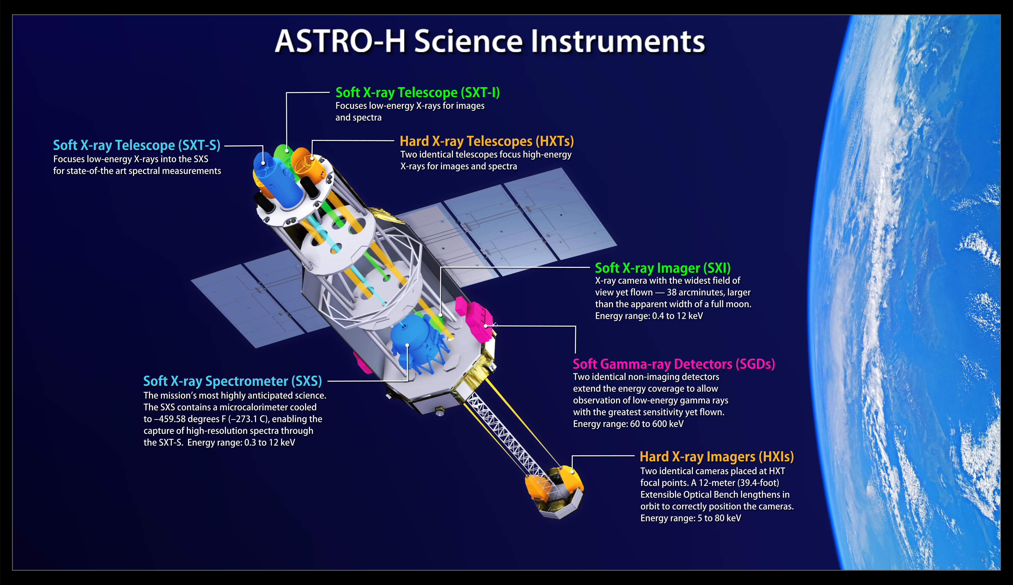 ASTRO-H Science Instruments