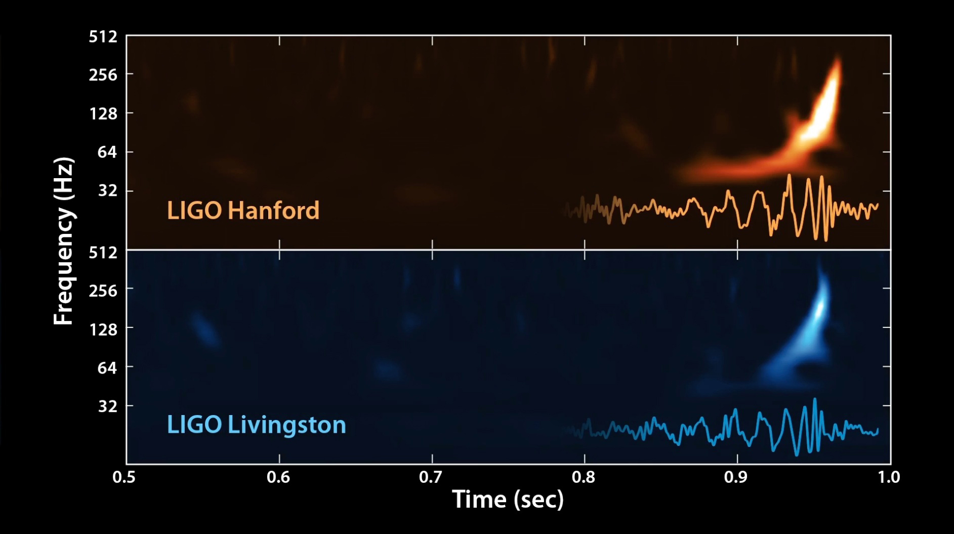 Gravitational Waves Detected by LIGO: Complete Coverage