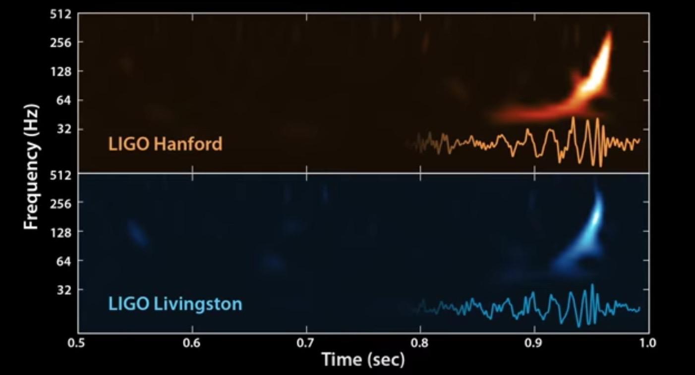 LIGO's Gravitational-Wave Signal Converted to Sound Waves